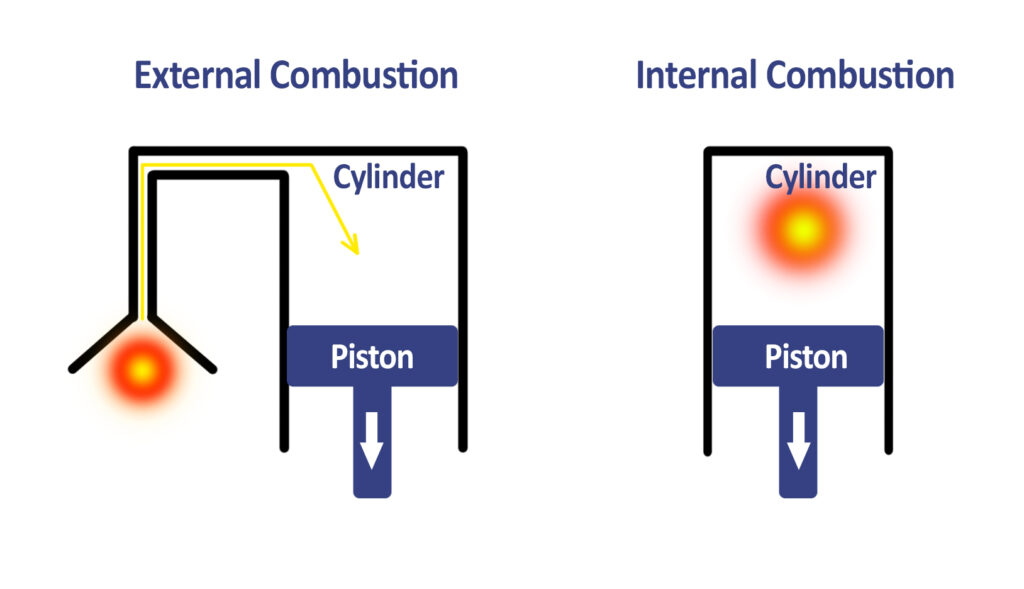 The representation of extremal and internal combustion